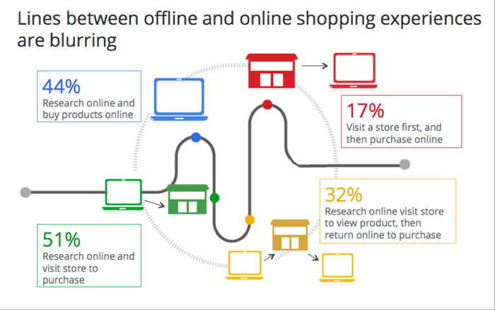 The Online Purchase Journey Online Ownership