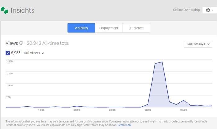 Google+ Insights - Visibility