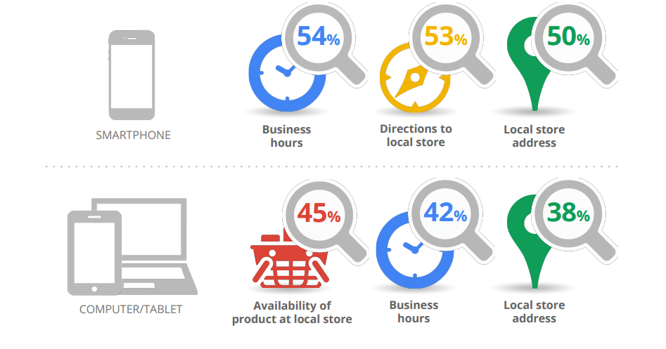 How consumers search for local business