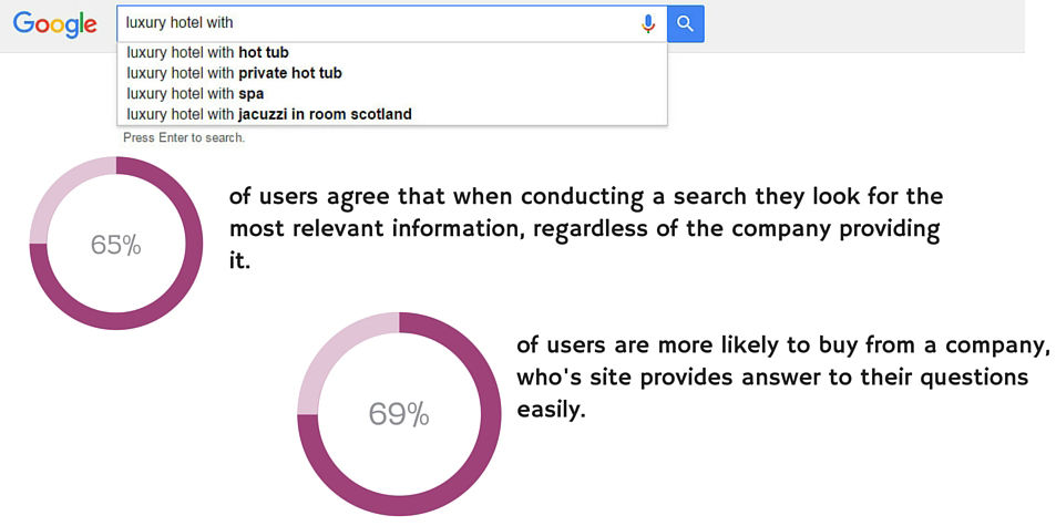 Understanding Users Online Search Intent