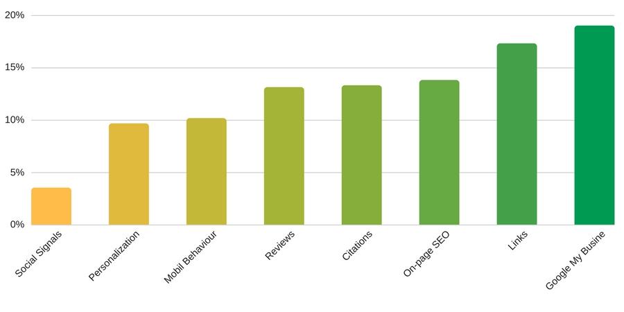 General Local SEO Ranking Factors 2017