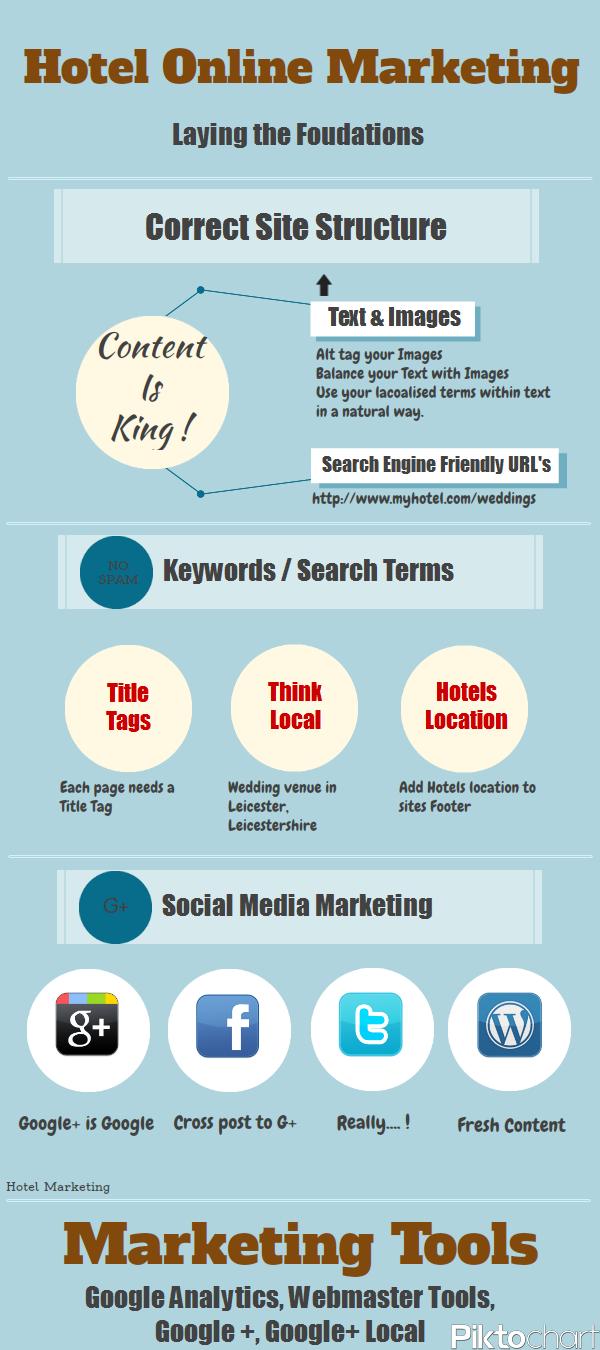Hotel Online Marketing