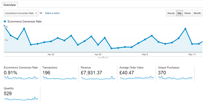 Online Marketing Conversion Rate