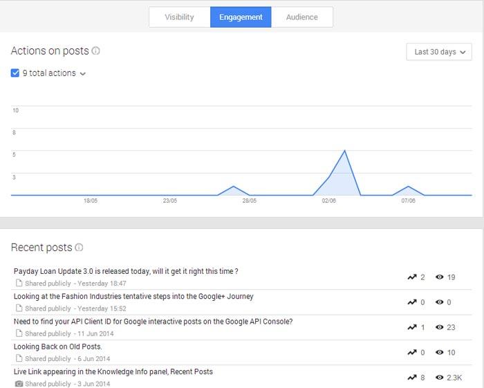 Google+ Insights - Engagement