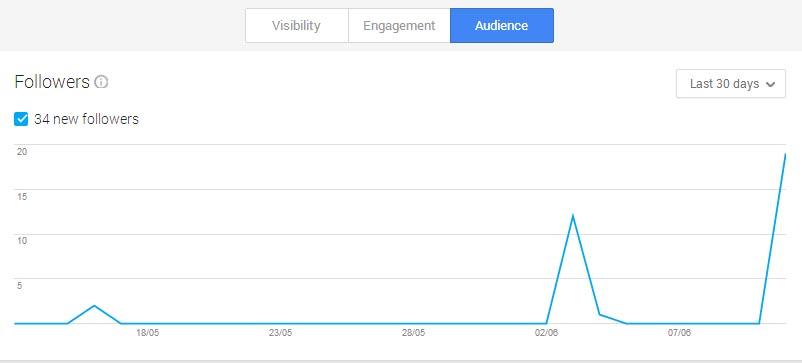 Google+ Insights - Audience