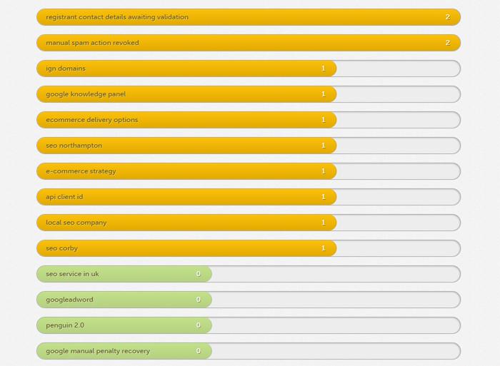 keywords analysed