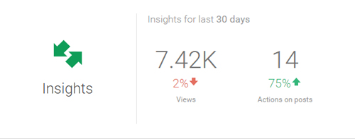 Brand page insights