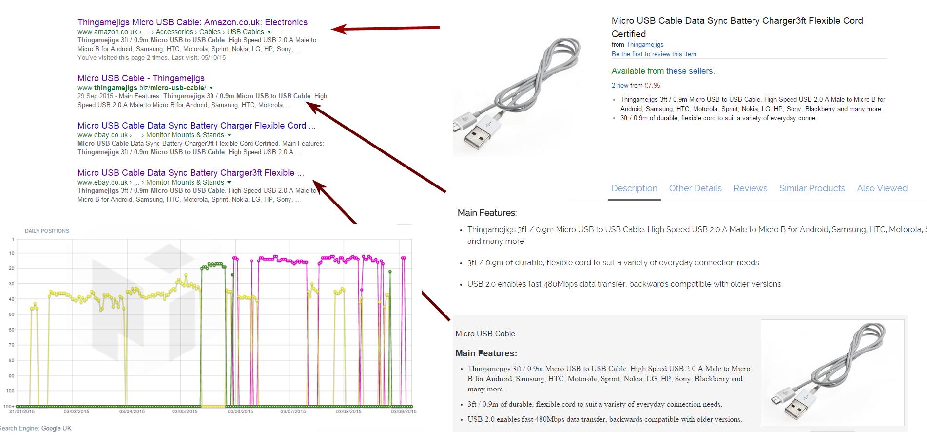 E-commerce Amazon and Ebay Duplicates