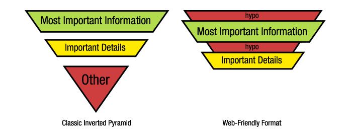 Content Pyramid