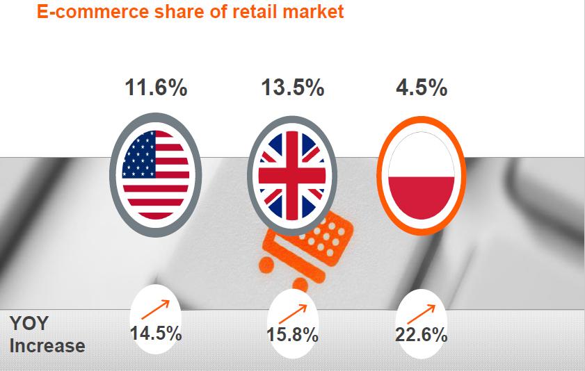 E-commerce share of retail market