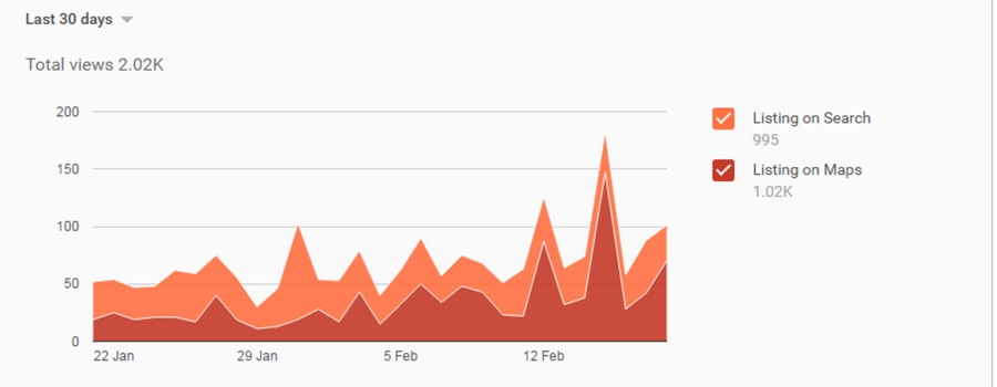 Total views of business page over 30 days