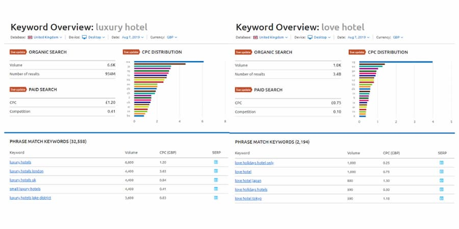 Hotel Category Changes Search Queries - Online Ownership